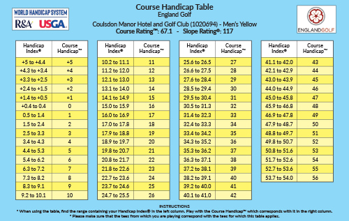 WHS hanidcap table - Men's Yellow